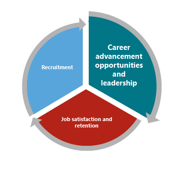Faculty: Career advancement opportunities and leadership ...