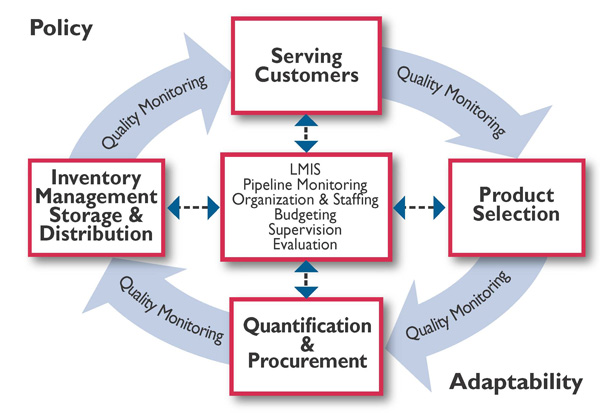 Why The Health Supply Chain Workforce Matters