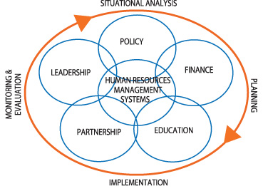 The Hrh Action Framework Action Cycle Capacityplus