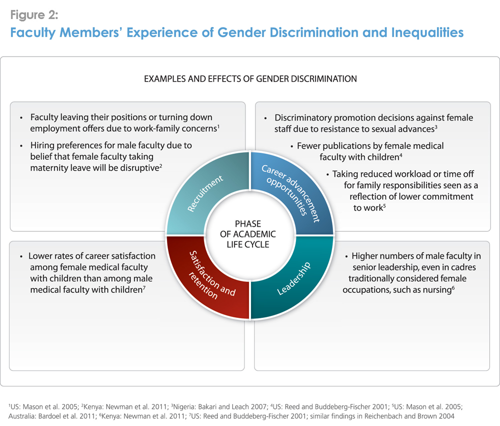 Forms Of Gender Discrimination In Preservice Education